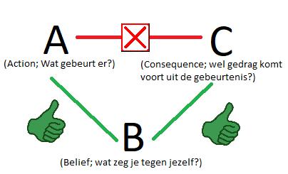 RET-ABC